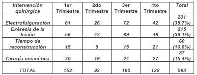 atencion_primaria_cirugia/tipo_intervencion_realizada
