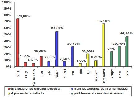 necesidades_socioafectivas_dialisis/aspectos_psicologicos_psicologia