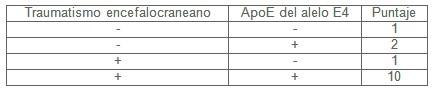 TCE_traumatismo_craneoencefalico/Alzheimer_boxeo_incidencia