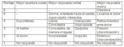 TCE_traumatismo_craneoencefalico/escala_coma_infantil