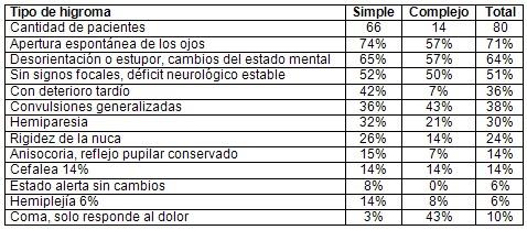 TCE_traumatismo_craneoencefalico/tipo_tipos_higroma