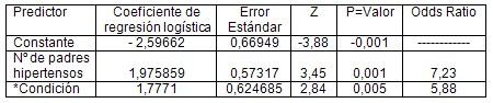 anticuerpos_anticardiolipina_isquemia/analisis_factores_riesgo