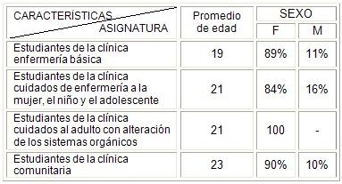 evaluacion_docente_enfermeria/distribucion_asignaturas_estudiantes