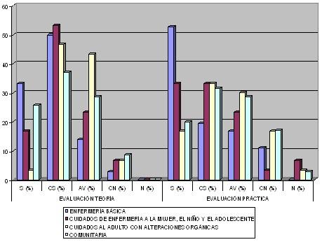 Evaluacion del docente de las asignaturas clinicas de la Escuela de