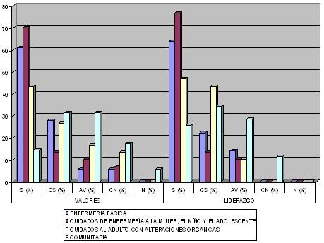 evaluacion_docente_enfermeria/valores_liderazgo_docencia