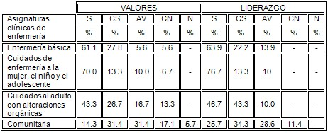 evaluacion_docente_enfermeria/valores_liderazgo_docentes