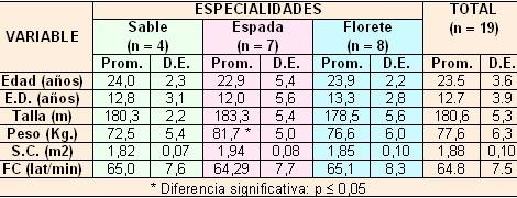 ECG_esgrima_esgrimistas/caracteristicas_generales_muestra