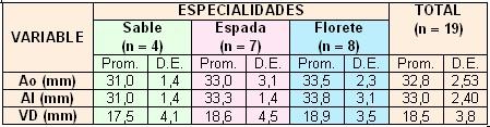 esgrima_esgrimistas/indicadores_segun_armas