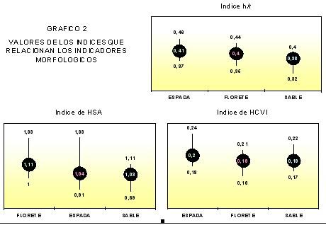 ECG_esgrima_esgrimistas/indices_relacion_indicadores