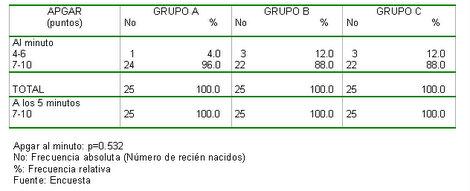 analgesia_epidural_obstetrica/resultados_apgar_tabla
