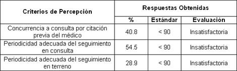 atencion_paciente_diabetico/evaluacion_periodicidad_seguimiento