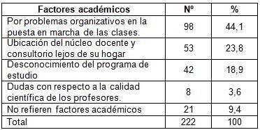 desercion_estudiantes_morfofisiologia/factores_academicos