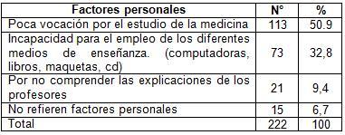 desercion_estudiantes_morfofisiologia/factores_personales