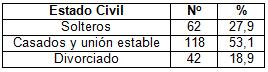 desercion_estudiantes_morfofisiologia/relacion_estado_civil
