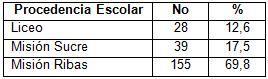 desercion_estudiantes_morfofisiologia/relacion_procedencia_escolar