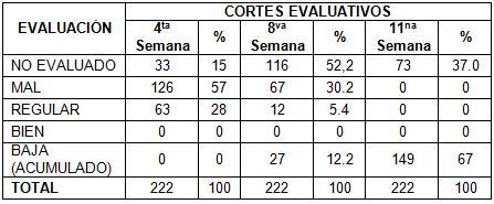 desercion_estudiantes_morfofisiologia/resultados_cortes_evaluativos