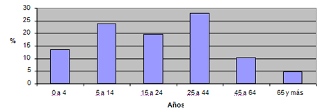diagnostico_salud_venezuela/grupos_etarios_delicias