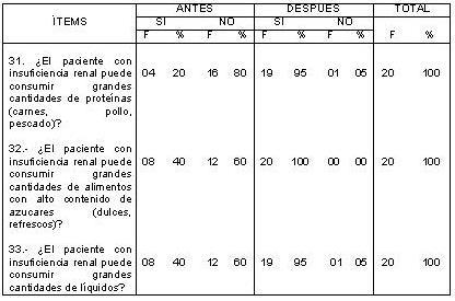 dialisis_peritoneal_ambulatoria/DPAC_tabla_alimentacion