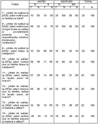 dialisis_peritoneal_ambulatoria/DPAC_tabla_antes