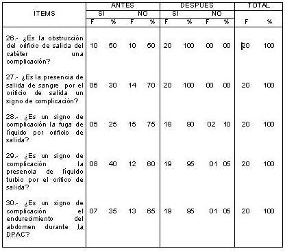 dialisis_peritoneal_ambulatoria/DPAC_tabla_complicaciones