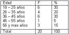 dialisis_peritoneal_ambulatoria/DPAC_tabla_edad