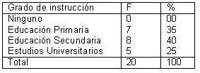 dialisis_peritoneal_ambulatoria/DPAC_tabla_grado