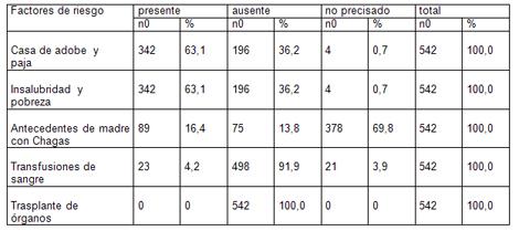 enfermedad_Chagas_infancia/tabla_factores_riesgo