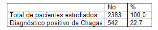 enfermedad_Chagas_infancia/tabla_pesquisa_cochabamba