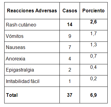 enfermedad_Chagas_infancia/tabla_reacciones_benznidazol