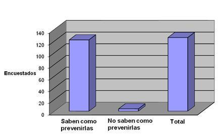 enfermedades_transmision_sexual/conocimientos_prevencion_ETS