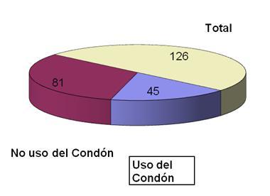 enfermedades_transmision_sexual/uso_condon_ETS