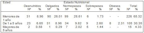 epidemiologia_diarrea_aguda/diarreas_agudas_infancia