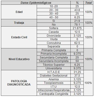 estilo_vida_obstetricas/demografia_reproduccion_patologias