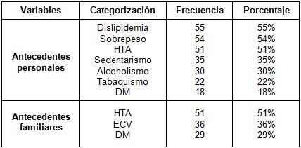 indice_tobillo_brazo/antecedentes_familiares_personales