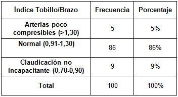 indice_tobillo_brazo/clasificacion_itb