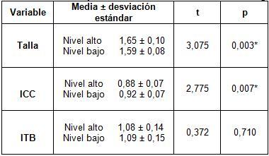 indice_tobillo_brazo/comparacion_status_itb