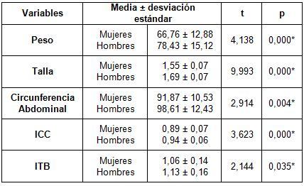 indice_tobillo_brazo/comparacion_antropometrica_itb