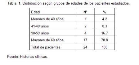 infarto_agudo_miocardio/tabla1_distribucion_edad