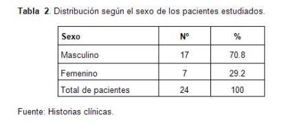 infarto_agudo_miocardio/tabla2_distribucion_sexo