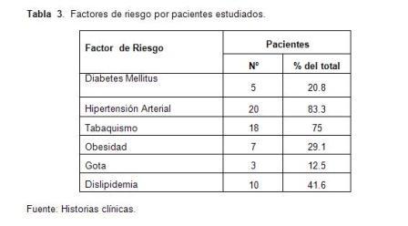 infarto_agudo_miocardio/tabla3_factores_riesgo