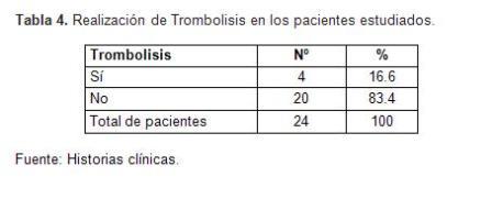 infarto_agudo_miocardio/tabla5_causas_no_trombolisis