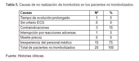 infarto_agudo_miocardio/tabla6_mortalidad_TIM