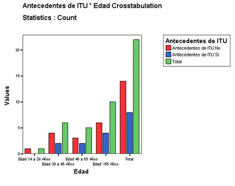 infecciones_tracto_urinario/antecedentes_itu_edad