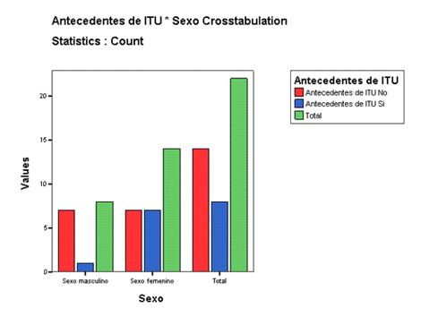 infecciones_tracto_urinario/antecedentes_itu_sexo