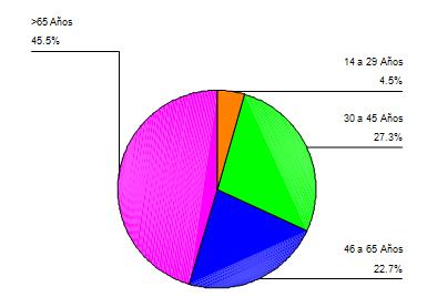 infecciones_tracto_urinario/grafico_distribucion_etaria