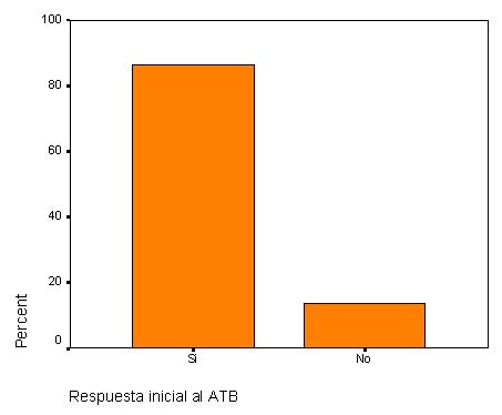 infecciones_tracto_urinario/respuesta_inicial_atb