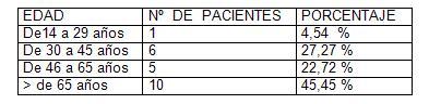 infecciones_tracto_urinario/tabla_distribucion_edades