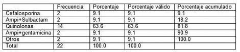 infecciones_tracto_urinario/tabla_tratamiento_empirico