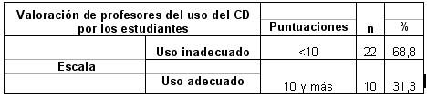morfofisiologia_humana_medicos/valoracion_uso_cd