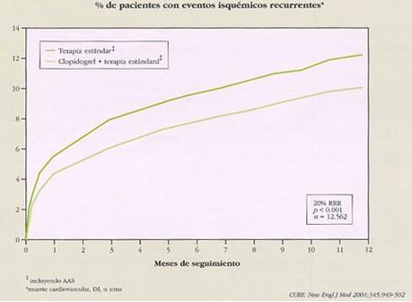 sindrome_coronario_agudo/EVENTOS_ISQUEMICOS_RECURRENTE